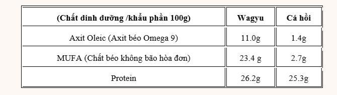 So sánh hàm lượng dinh dưỡng có trong thịt bò Wagyu và cá hồi