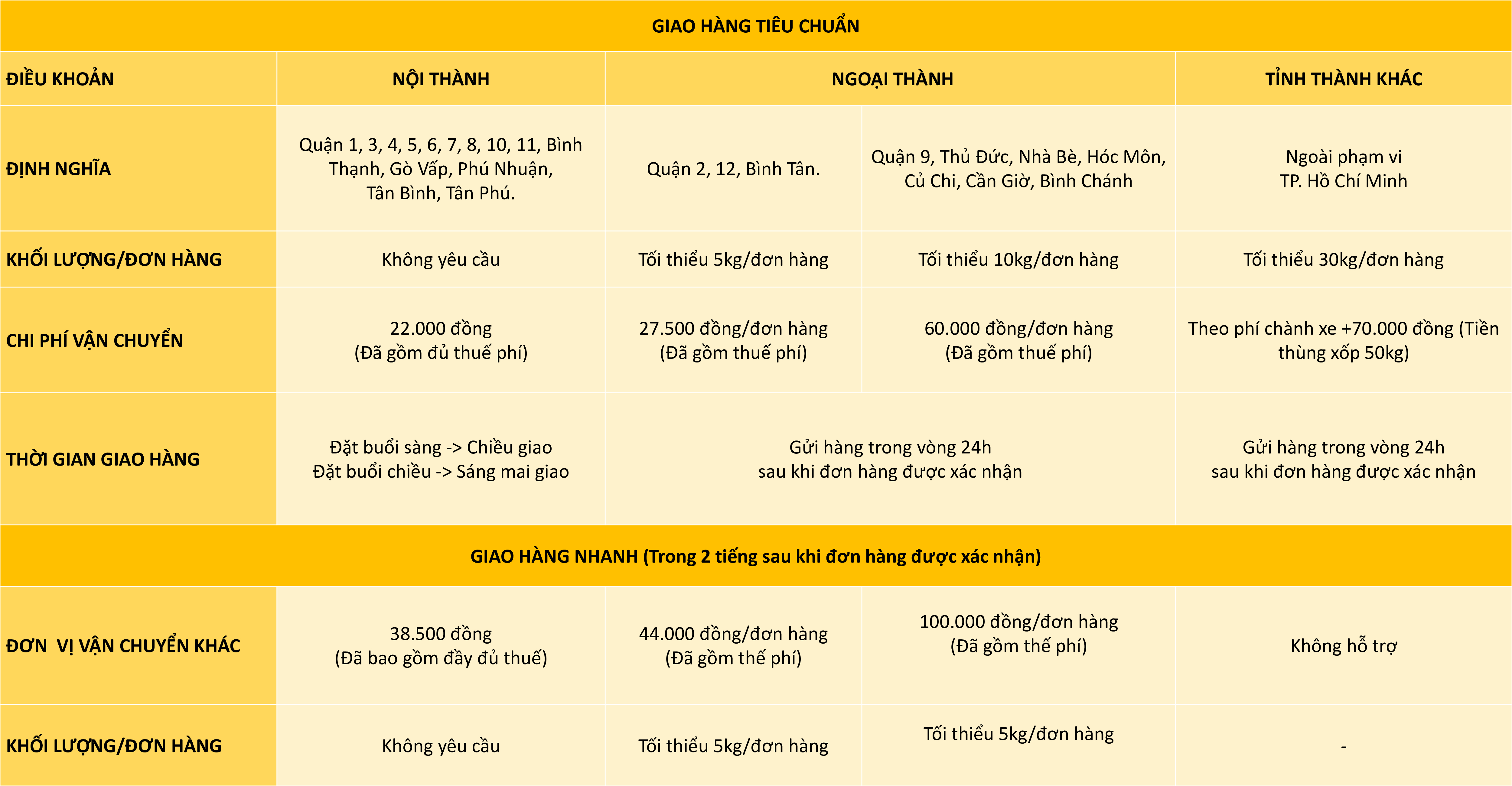chinh-sach-giao-hang-tai-nguyen-ha-food